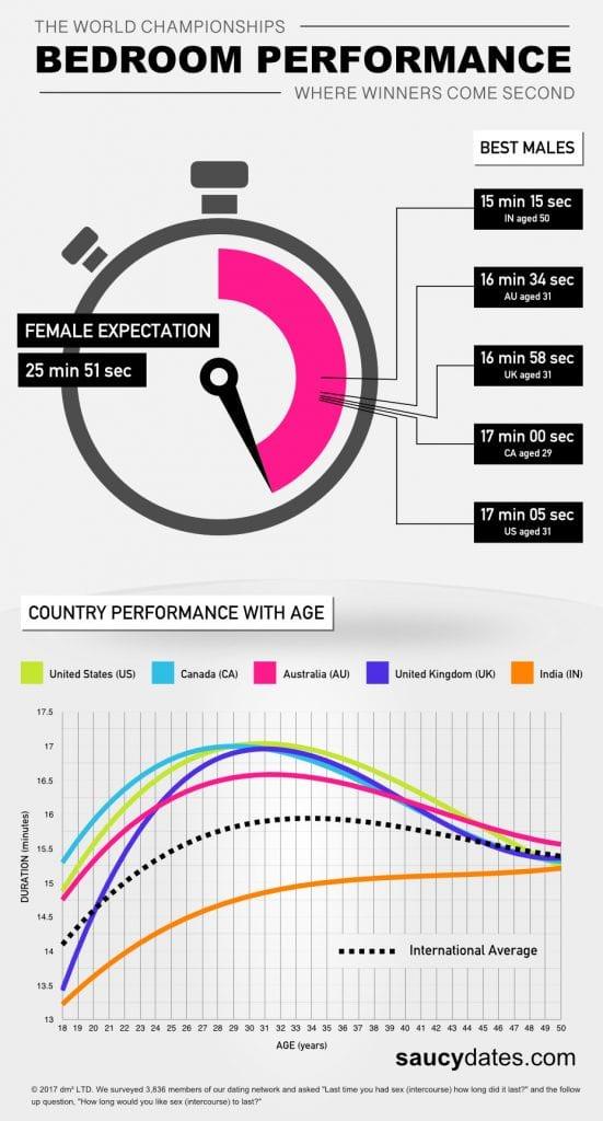 Duração média do sexo no Brasil é de 15 minutos