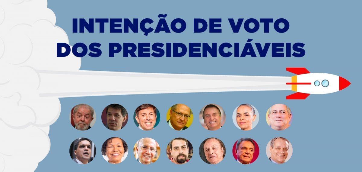 Bolsonaro 20%, Marina 12% – A Intenção de Voto Com e Sem Lula
