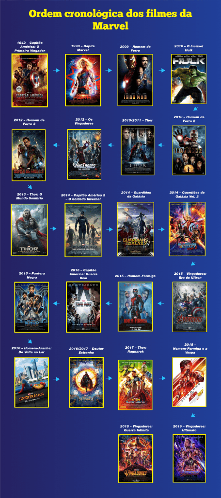 Ordem Cronológica dos Filmes da Marvel