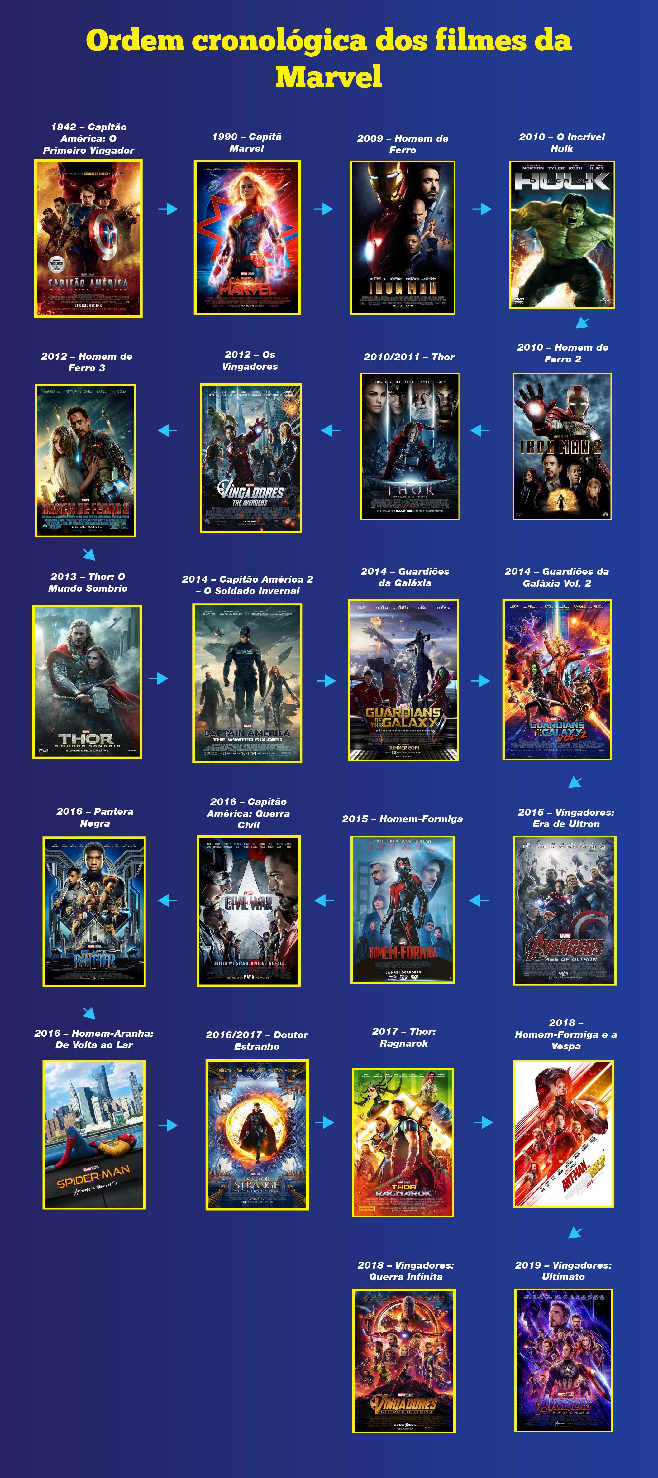 Ordem cronológica dos filmes da Marvel para (re)assistir