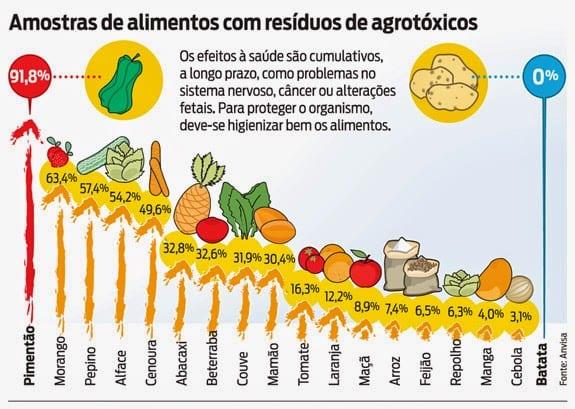 Lista dos alimentos com mais agrotóxicos