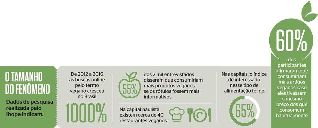 Números do Veganismo no Brasil.