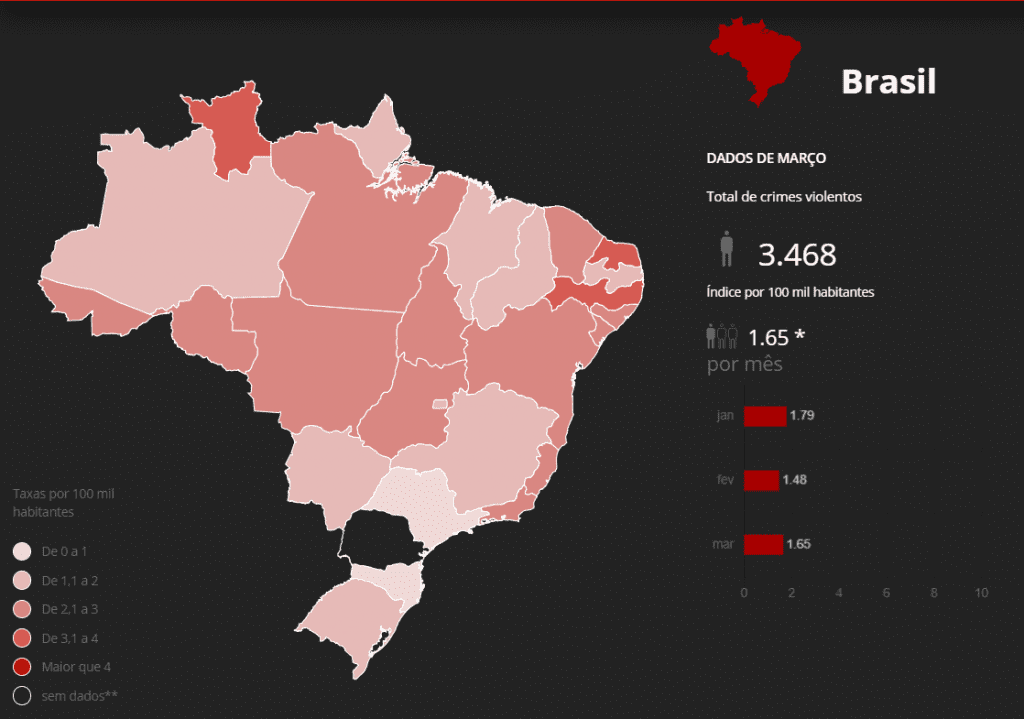 Violência em São Paulo