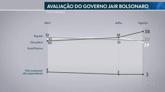 Datafolha: Rejeição a Bolsonaro sobe e Presidente fala sobre no Twitter