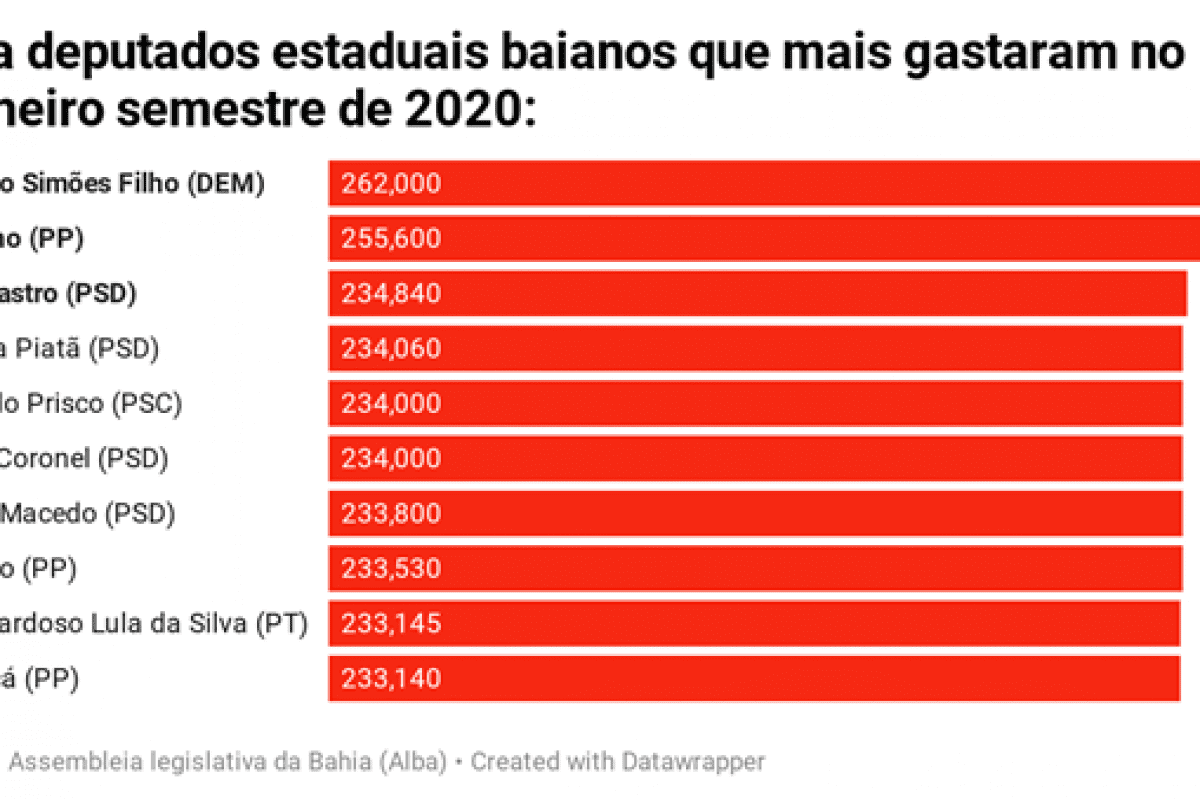 deputados estaduais que mais gastaram
