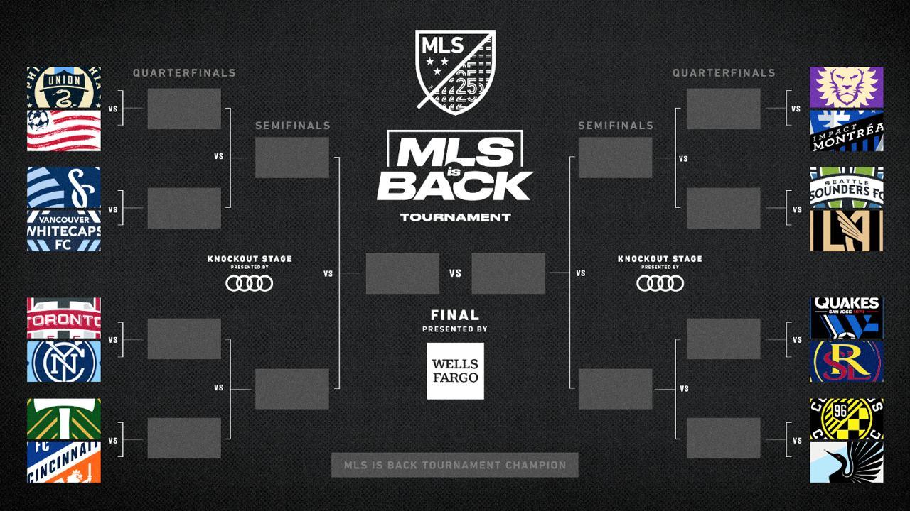 Chaveamento do Torneio de Retorno da MLS