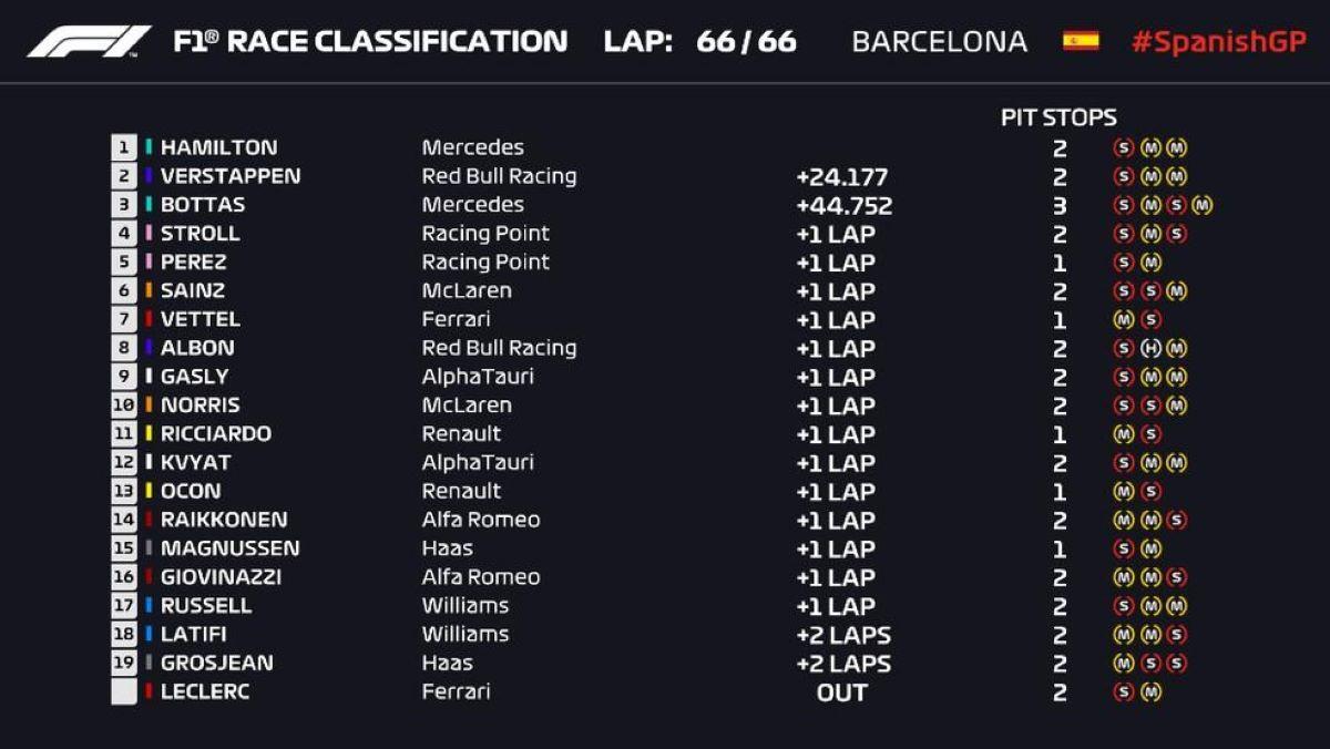 Classificação final do GP da Espanha