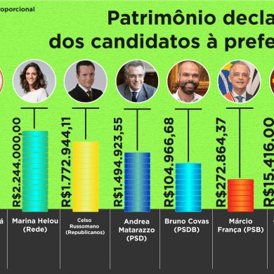 Patrimônio Declarado dos candidatos à prefeitura de SP