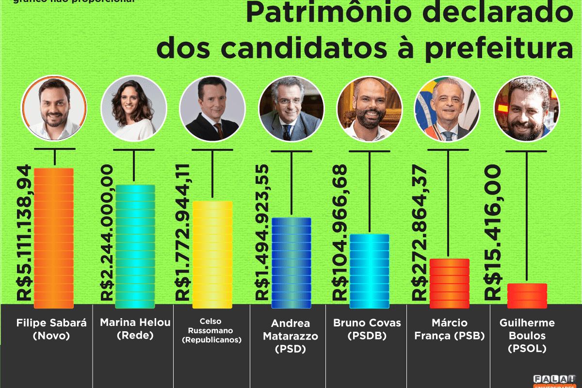O Patrimônio Declarado dos candidatos à prefeitura de SP em 2020