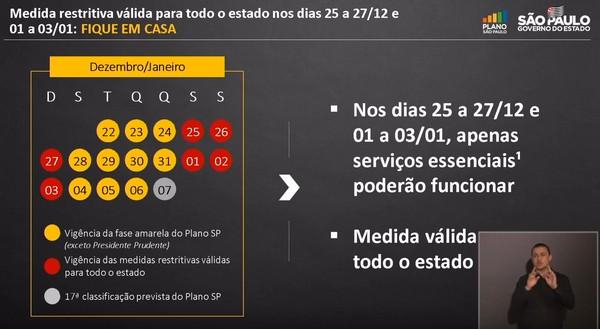 Medidas restritivas adotadas pelo Governo do Estado de São Paulo.