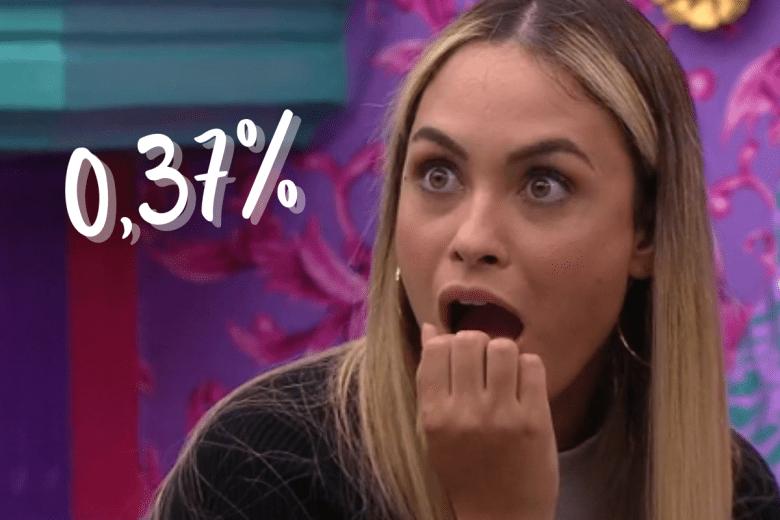 Em paredão disputado com Nego Di e Fiuk, Sarah recebeu apenas 0,37% de rejeição.