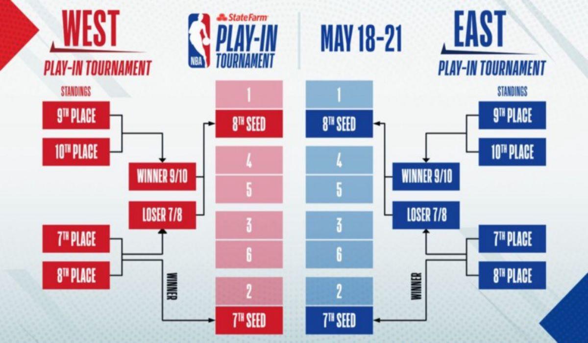 Como funcionará o play-in da NBA? Tudo explicado sobre a nova fase