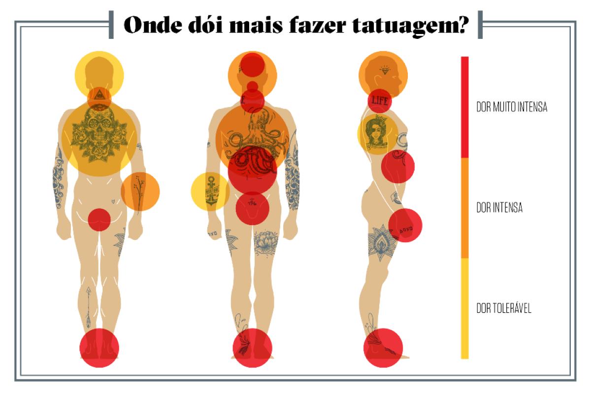 Mapa de dor da tatuagem: Qual parte do corpo dói mais na hora de fazer uma tattoo?