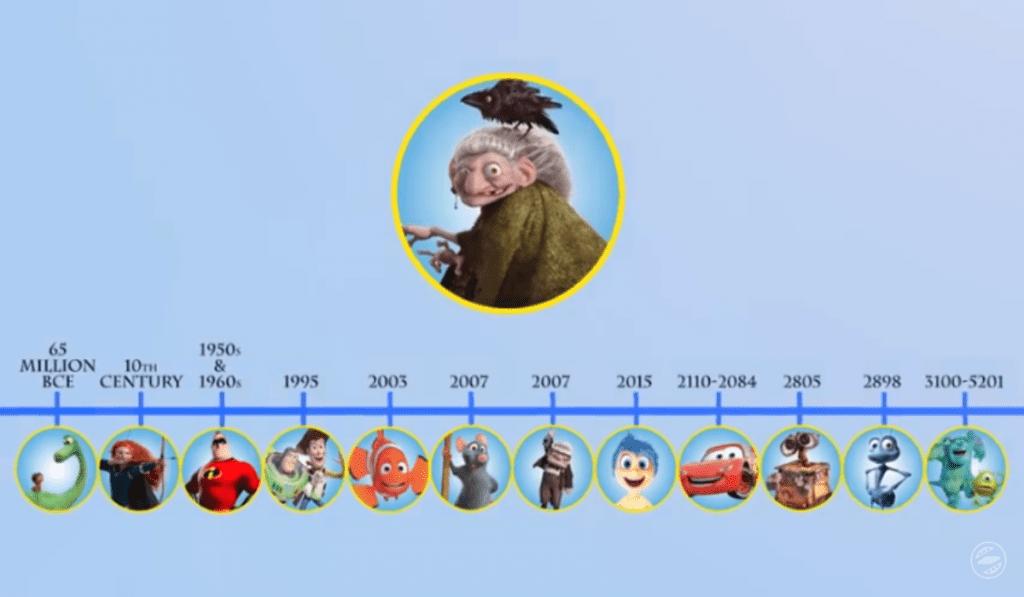 Teoria Pixar linha do tempo