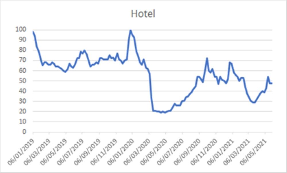 Como os hotéis foram impactados com a Covid-19.